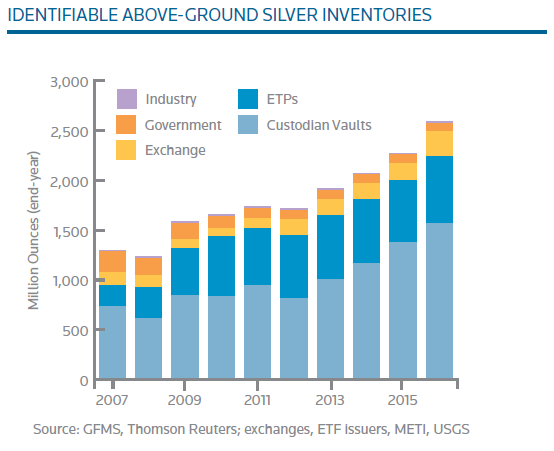 Chart of identifiable above-ground silver stocks. Source: Thomson Reuters GFMS