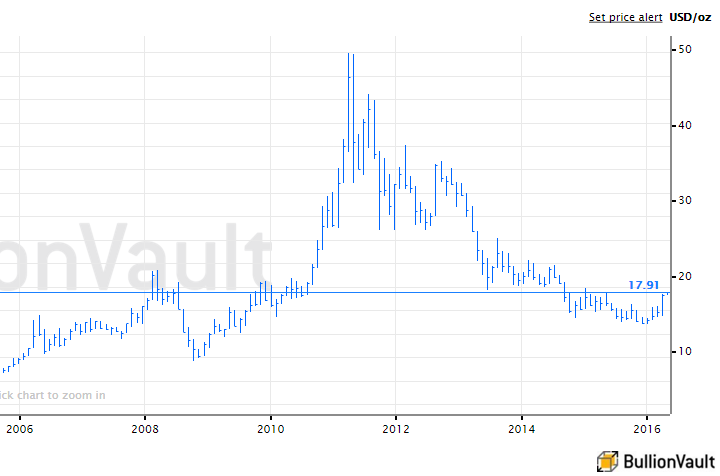 Silver's 2011 jump to almost $50 per ounce