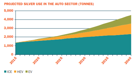 Chart of projected silver demand from global automotive sector, in tonnes. Source: Thomson Reuters GFMS for the LBMA's Alchemist magazine