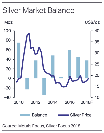 Chart of silver's global supply/demand balance, million Troy ounces. Source: Metals Focus