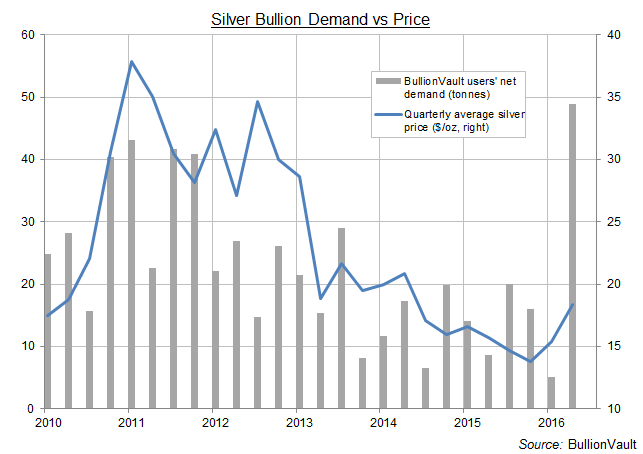 Chart of BullionVault users' net quarterly silver bullion demand