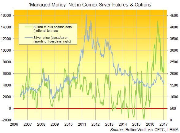 Chart of 'Managed Money' net speculation via Comex silver futures and options. Source: BullionVault via CFTC's Commitment of Traders report