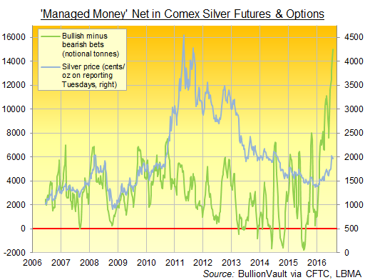 Chart of 'Managed Money' net speculative long position in Comex silver futures and options