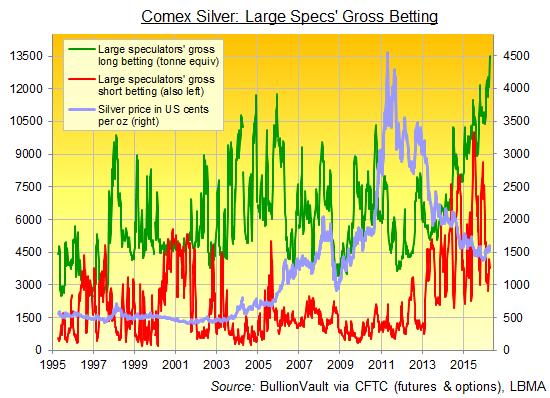 Chart of large speculators' category of traders gross positioning in Comex silver futures and options, CFTC weekly data