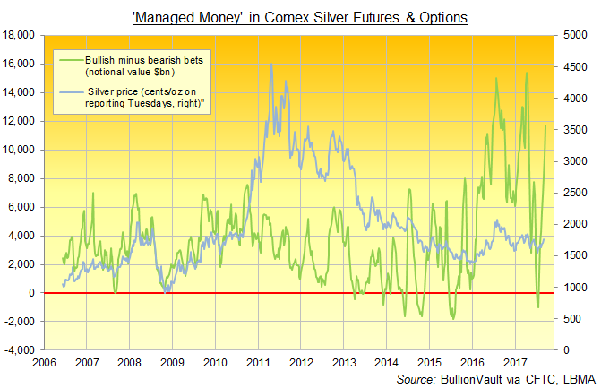 Chart of Managed Money net speculative long in Comex silver futures and options, total US$ equivalent. Source: BullionVault via CFTC