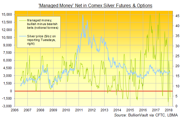 Chart of Managed Money net betting in Comex silver futures and options, tonnes equivalent. Source: BullionVault via CFTC, LBMA
