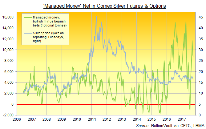 Chart of 'Managed Money' net speculative long position in Comex silver futures and options. Source: BullionVault via CFTC