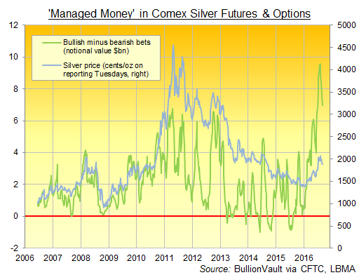 Chart of CFTC data on Managed Money's net bullish silver betting, $bn