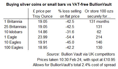 How many months' secure storage of your silver could you enjoy on BullionVault for the excess cost of buying coins or small bars?