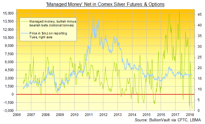 Chart of Managed Money category's net betting on Comex silver derivatives. Source: BullionVault via CFTC