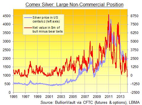 Argent sur le Comex, positions larges non commerciales