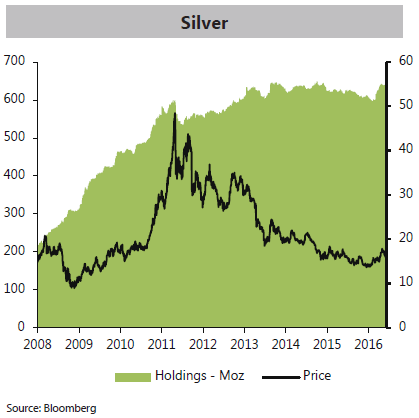 Chart of global silver-backed ETF holdings from MetalsFocus.com