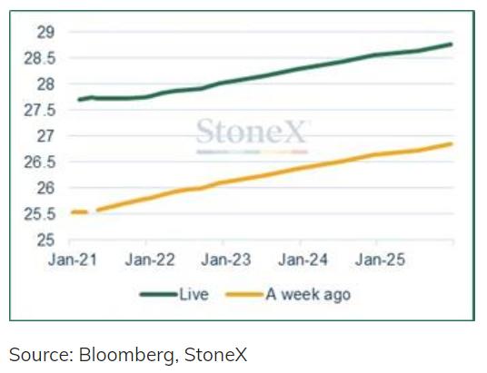 London silver bullion forward curves. Source: StoneX
