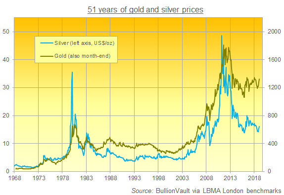 Chart of silver and gold prices in US Dollars per ounce since 1968. Source: BullionVault via LBMA