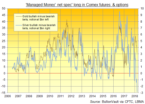 Chart of Managed Money net speculation, notional USD, on gold vs silver derivatives. Source: BullionVault via CFTC