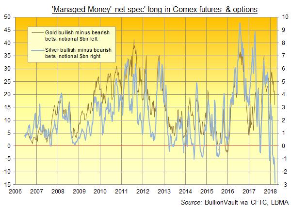 Chart of Managed Money net speculation, notional USD, on gold vs silver derivatives. Source: BullionVault via CFTC