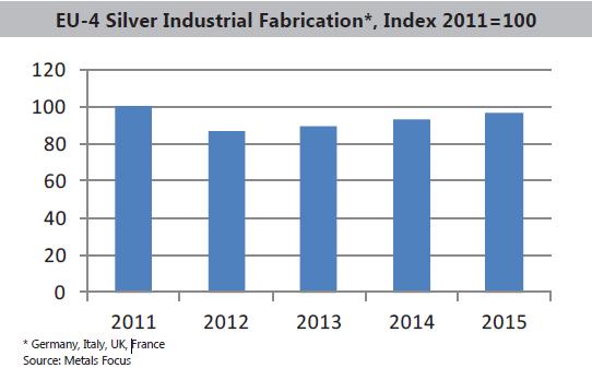 Demanda industrial de plata