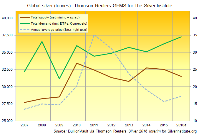 Chart of total global silver demand vs. supply. Source: BullionVault via Thomson Reuters GFMS for The Silver Institute