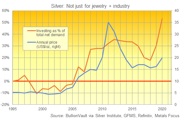 Chart of silver investing as a percentage of total net demand. Source: BullionVault via The Silver Institute
