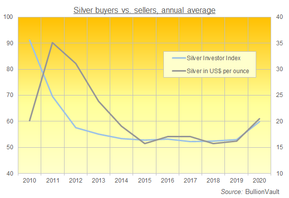 Chart of the Silver Investor Index, annual average 2010-2020. Source: BullionVault