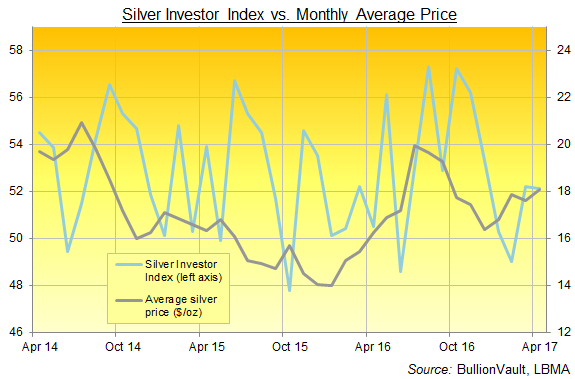Chart of the Silver Investor Index, 3 years to April 2017. Source: BullionVault