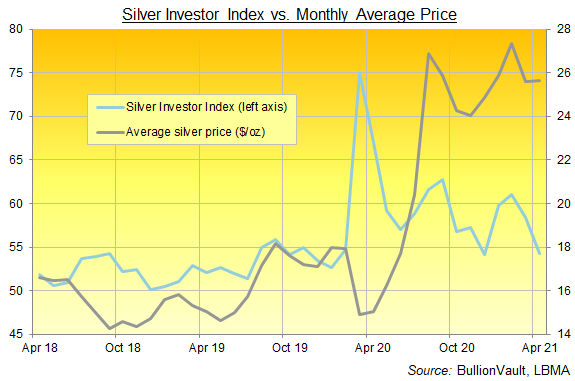 Chart of the Silver Investor Index, 3 years to April 2021. Source: BullionVault