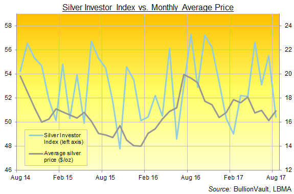 Chart of the Silver Investor Index, last 3 years. Source: BullionVault