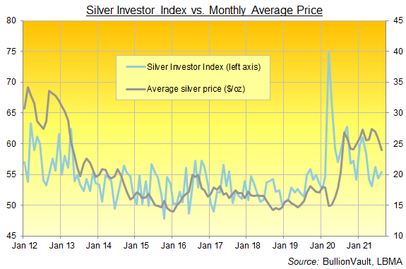 Chart of the Silver Investor Index, all data. Source: BullionVault
