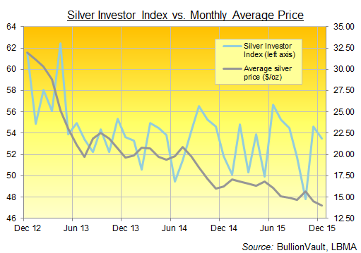 BullionVault's Silver Investor Index, 3 years to December 2015