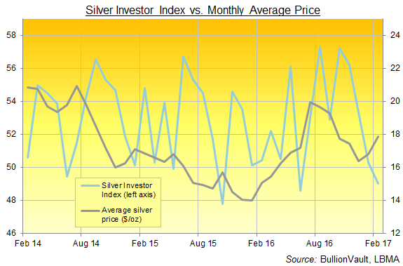 BullionVault's Gold Investor Index, last 3 years