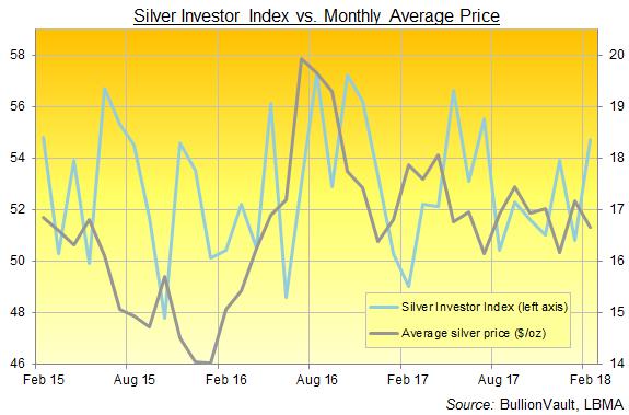 Indice des investisseurs en argent et cours de l'argent en dollars US, BullionVault