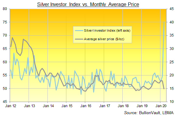 Chart of the Silver Investor Index, full series from Jan 2012 to March 2020. Source: BullionVault