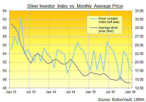 Chart of the Silver Investor Index, 3 years to January 2016