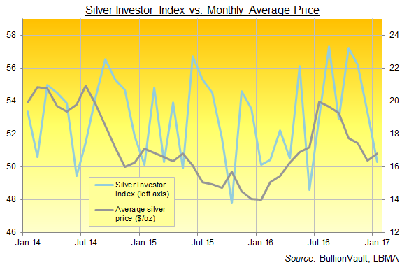 BullionVault's Silver Investor Index, 3 years to January 2017