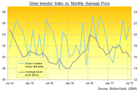 Chart of the Silver Investor Index, 3 years to July 2017. Source: BullionVault