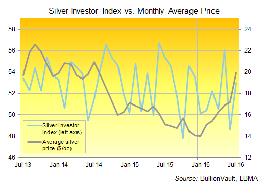 Chart of BullionVault's Silver Investor Index, last 3 years