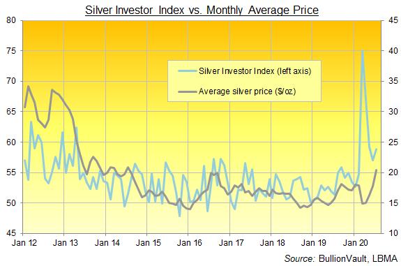 Graphique de l'indice Silver Investor, série complète jusqu'en juillet 2020. Source : BullionVault
