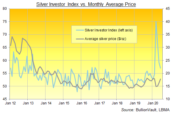 Chart of the Silver Investor Index, full series. Source: BullionVault