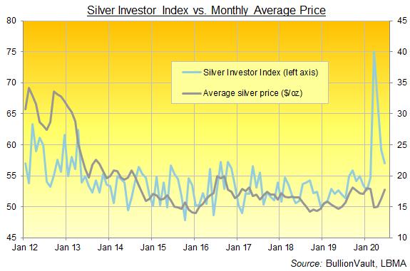 Chart of the Silver Investor Index, full series. Source: BullionVault