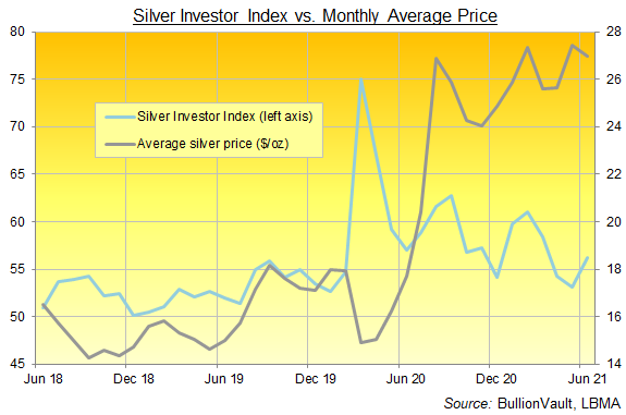 Chart of the Silver Investor Index, 3 years to June 2021. Source: BullionVault