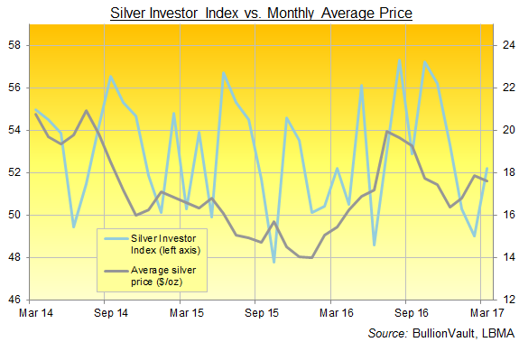 Chart of BullionVault's Silver Investor Index, 3 years to March 2017