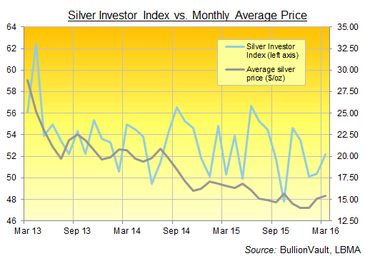 Chart of BullionVault's Silver Investor Index, 3 years to March 2016