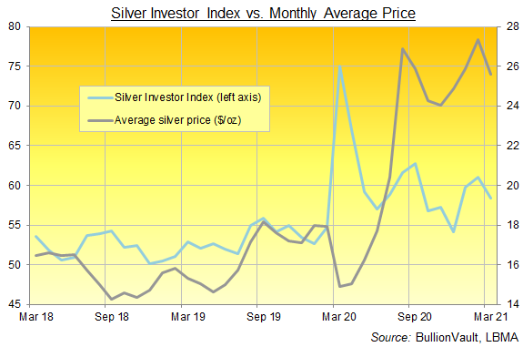 The Silver Investor Index, 3 years to March 2021. Source: BullionVault