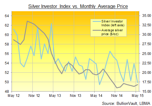 Silver Investor Index from BullionVault, 3 years to May 2015