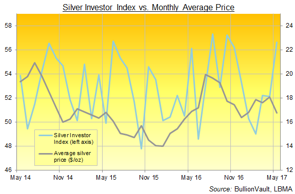 Chart of the Gold Investor Index, last 3 years. Source: BullionVault