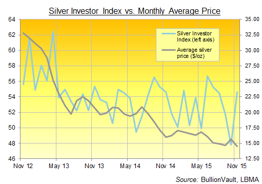 Chart of the Silver Investor Index, 3 years to November 2015