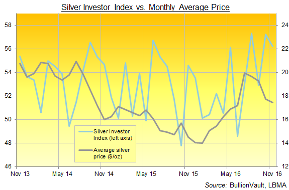 Chart of the Silver Investor Index, 3 years to November 2016. Source: BullionVault