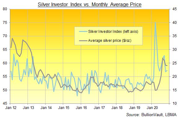 BullionVault's Silver Investor Index, all data