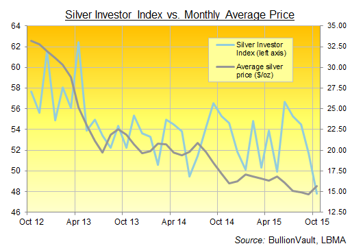 Silver Investor Index, 3 years to October 2015
