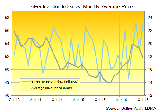 Chart of the Silver Investor Index, 3 years to October 2016